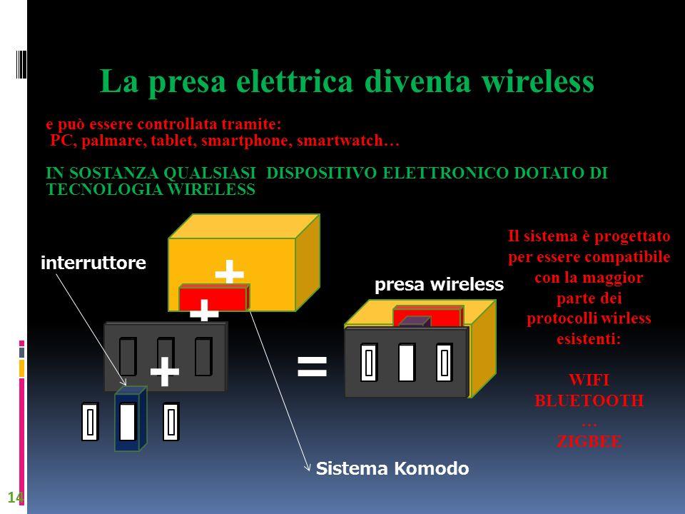 + + + = Sistema Komodo presa wireless interruttore La presa elettrica diventa wireless e può essere controllata tramite: PC, palmare, tablet, smartpho