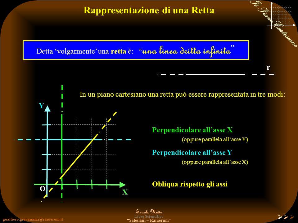 gualtiero.giovanazzi@rainerum.it Scuola Media Liceo Scientifico Salesiani – Rainerum Il Piano Cartesiano Chiudiamo la parentesi e vediamo come applica