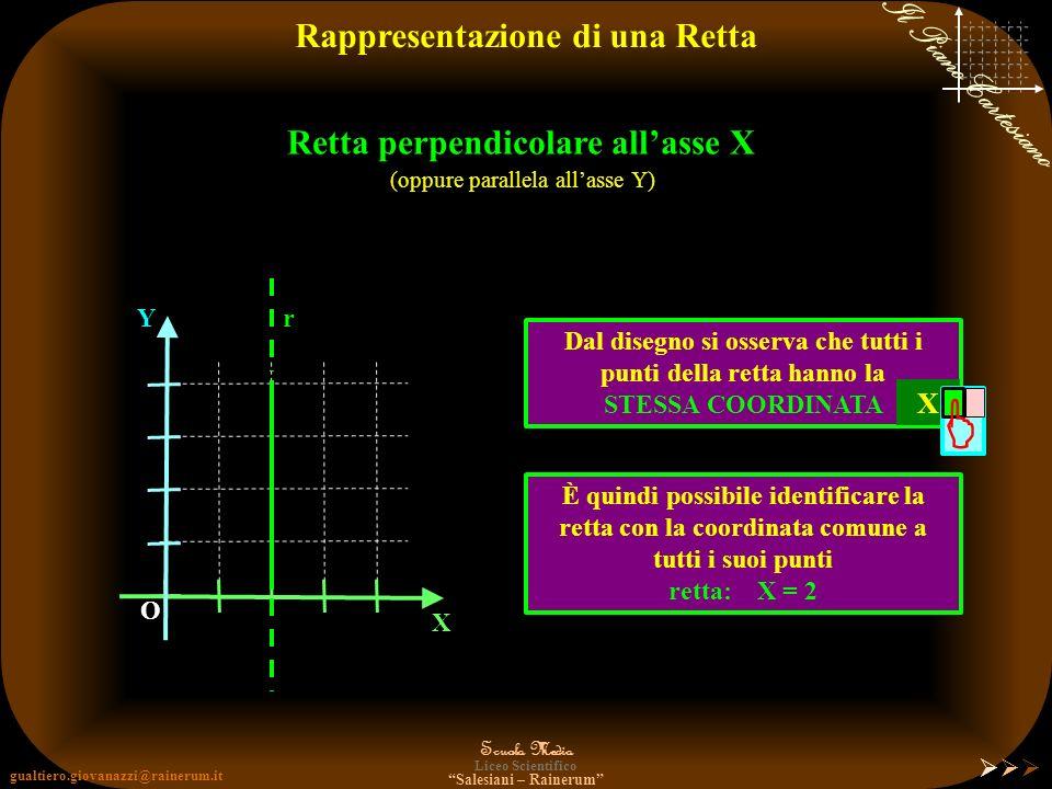gualtiero.giovanazzi@rainerum.it Scuola Media Liceo Scientifico Salesiani – Rainerum Il Piano Cartesiano Rappresentazione di una Retta X Y O Detta vol