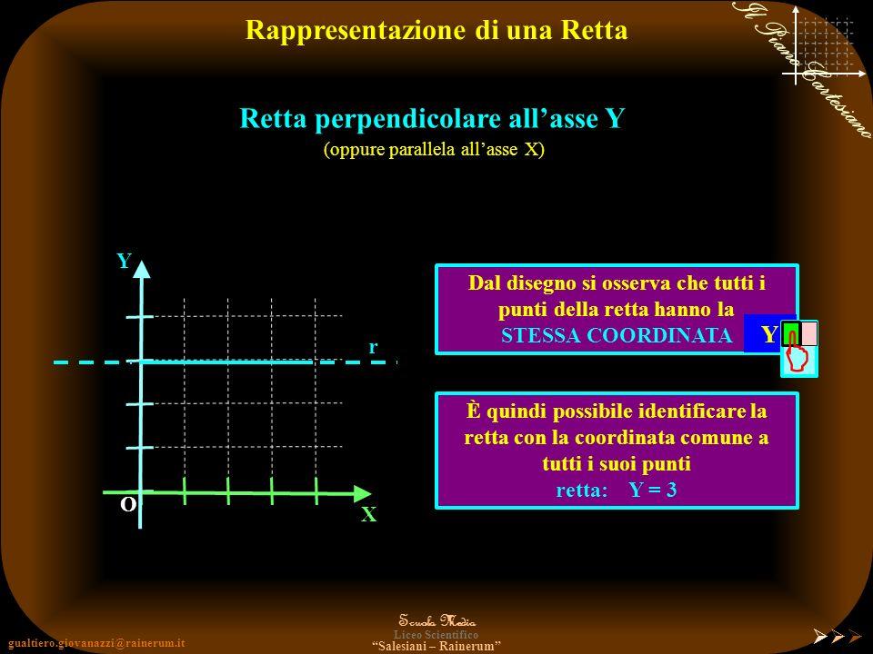 gualtiero.giovanazzi@rainerum.it Scuola Media Liceo Scientifico Salesiani – Rainerum Il Piano Cartesiano Rappresentazione di una Retta Retta perpendic