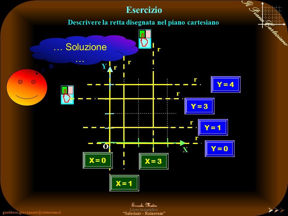 gualtiero.giovanazzi@rainerum.it Scuola Media Liceo Scientifico Salesiani – Rainerum Il Piano Cartesiano Rappresentazione di una Retta Retta OBLIQUA D