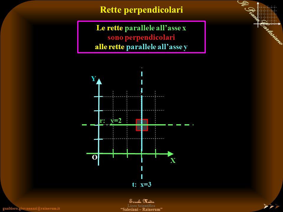 gualtiero.giovanazzi@rainerum.it Scuola Media Liceo Scientifico Salesiani – Rainerum Il Piano Cartesiano Distanza Retta - Retta Riassumendo X Y O H r: