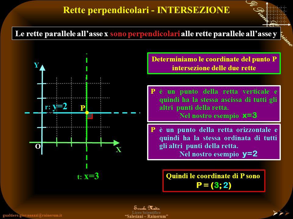 gualtiero.giovanazzi@rainerum.it Scuola Media Liceo Scientifico Salesiani – Rainerum Il Piano Cartesiano Rette perpendicolari Le rette parallele allas
