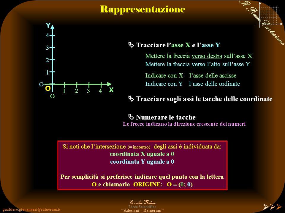 gualtiero.giovanazzi@rainerum.it Scuola Media Liceo Scientifico Salesiani – Rainerum Il Piano Cartesiano Notazione asse delle ASCISSE X asse delle ORD