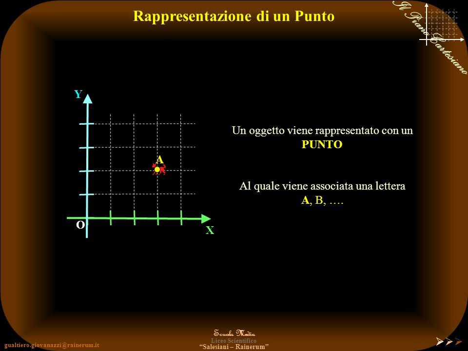 gualtiero.giovanazzi@rainerum.it Scuola Media Liceo Scientifico Salesiani – Rainerum Il Piano Cartesiano Rappresentazione O X Y O O 1 2 3 4 1234 Tracc