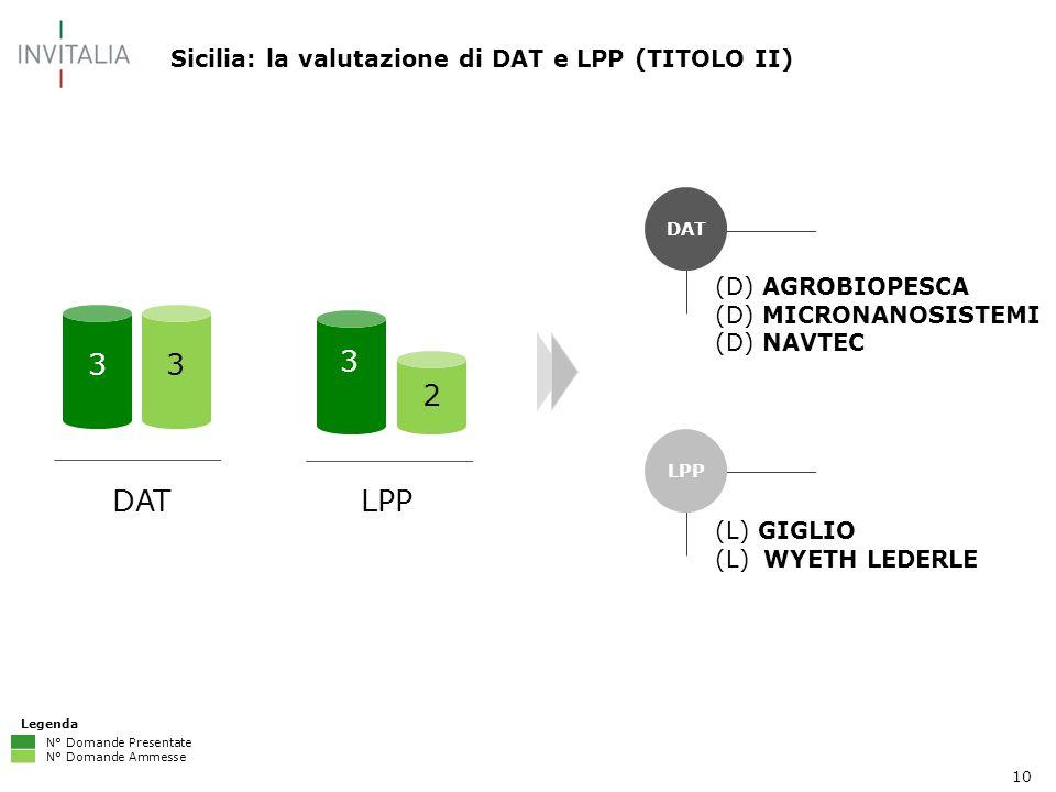 10 Sicilia: la valutazione di DAT e LPP (TITOLO II) DAT LPP (D) AGROBIOPESCA (D) MICRONANOSISTEMI (D) NAVTEC (L) GIGLIO (L) WYETH LEDERLE DATLPP Legenda N° Domande Presentate N° Domande Ammesse 33 3 2