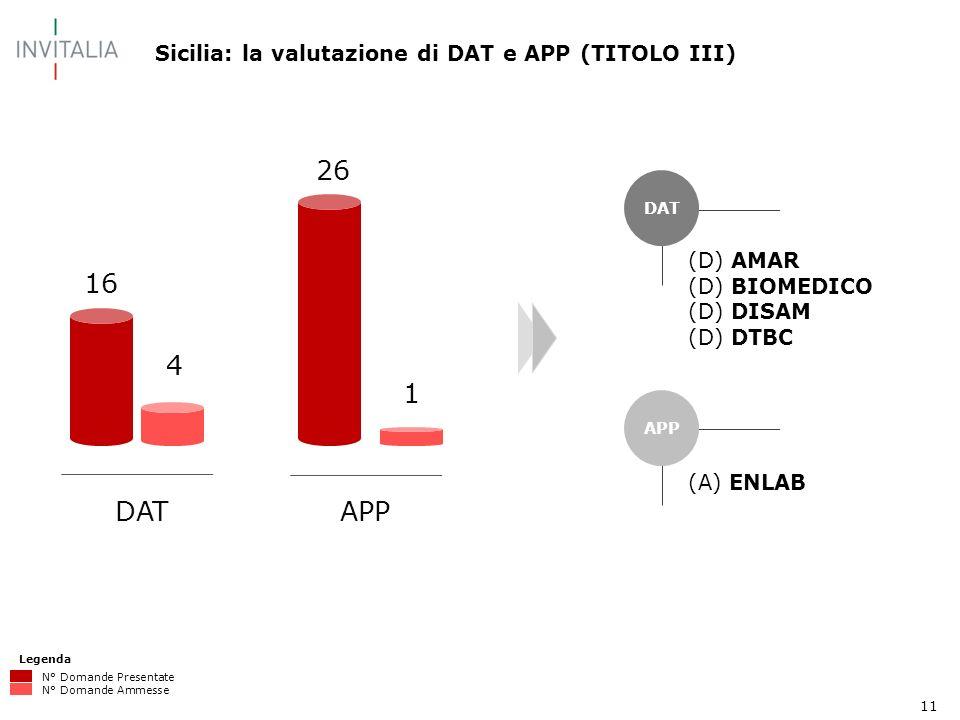 11 Sicilia: la valutazione di DAT e APP (TITOLO III) Legenda N° Domande Presentate N° Domande Ammesse DAT APP (D) AMAR (D) BIOMEDICO (D) DISAM (D) DTBC (A) ENLAB 26 1 16 4 DATAPP