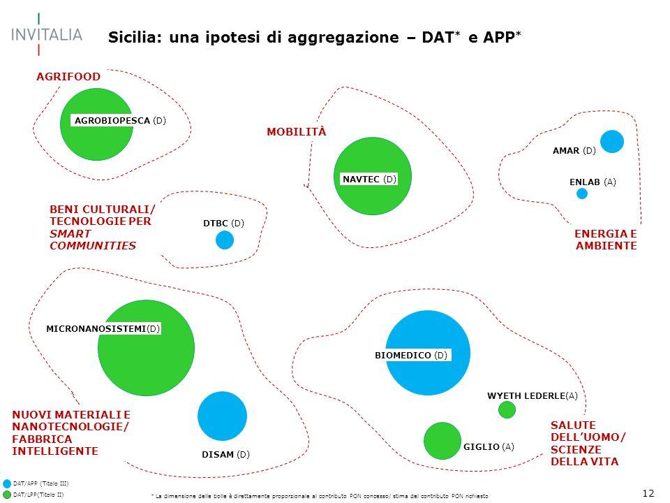 12 Sicilia: una ipotesi di aggregazione – DAT * e APP * AGRIFOOD SALUTE DELLUOMO/ SCIENZE DELLA VITA ENERGIA E AMBIENTE DISAM (D) BIOMEDICO (D) AGROBIOPESCA (D) NAVTEC (D) AMAR (D) ENLAB (A) DTBC (D) MICRONANOSISTEMI(D) WYETH LEDERLE(A) GIGLIO (A) NUOVI MATERIALI E NANOTECNOLOGIE/ FABBRICA INTELLIGENTE BENI CULTURALI/ TECNOLOGIE PER SMART COMMUNITIES DAT/LPP(Titolo II) DAT/APP (Titolo III) MOBILITÀ * La dimensione delle bolle è direttamente proporzionale al contributo PON concesso/ stima del contributo PON richiesto