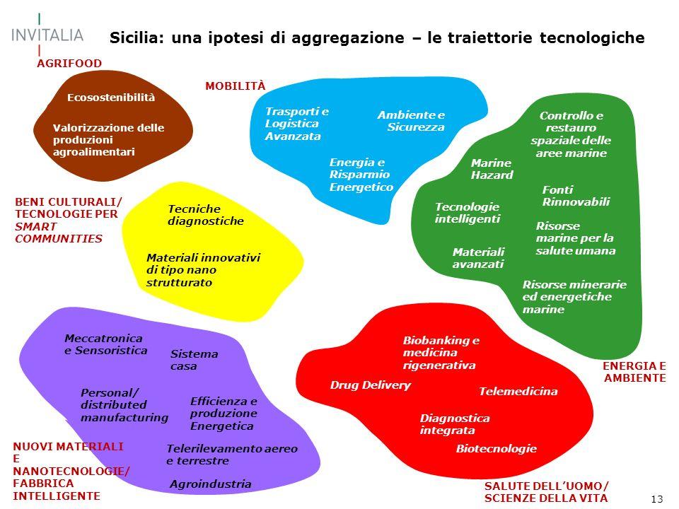 13 Sicilia: una ipotesi di aggregazione – le traiettorie tecnologiche BENI CULTURALI/ TECNOLOGIE PER SMART COMMUNITIES AGRIFOOD Materiali innovativi d