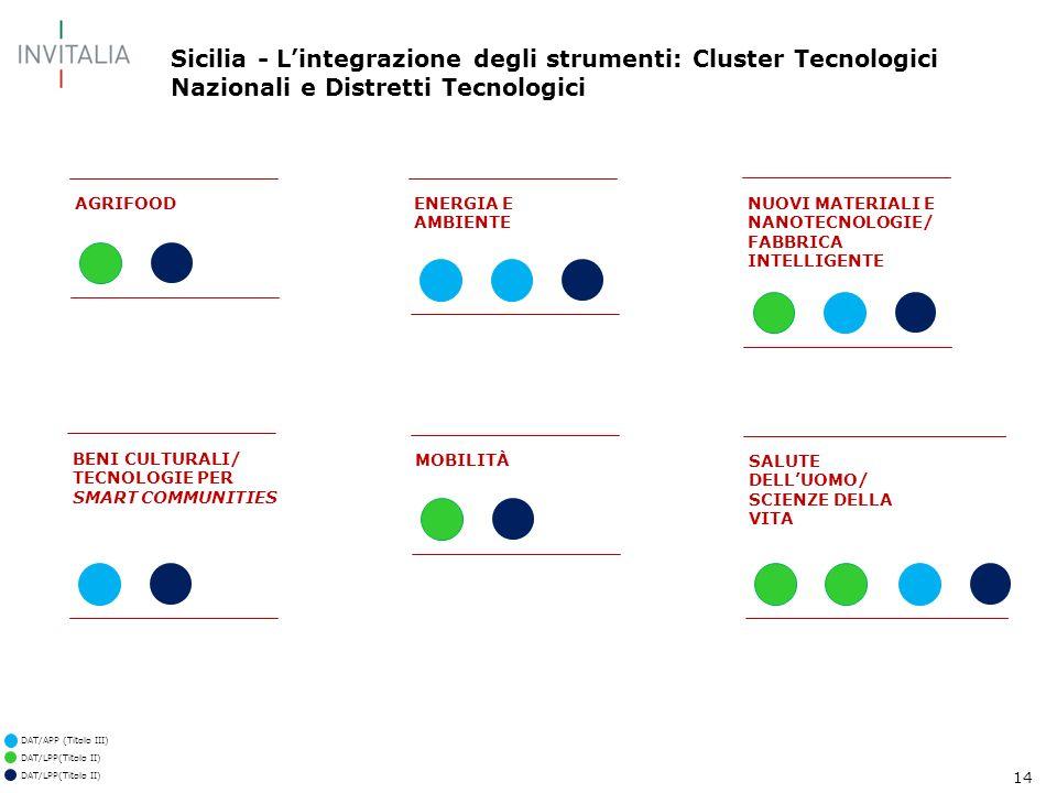 14 Sicilia - Lintegrazione degli strumenti: Cluster Tecnologici Nazionali e Distretti Tecnologici AGRIFOOD DAT/LPP(Titolo II) DAT/APP (Titolo III) DAT/LPP(Titolo II) BENI CULTURALI/ TECNOLOGIE PER SMART COMMUNITIES ENERGIA E AMBIENTE MOBILITÀ NUOVI MATERIALI E NANOTECNOLOGIE/ FABBRICA INTELLIGENTE SALUTE DELLUOMO/ SCIENZE DELLA VITA