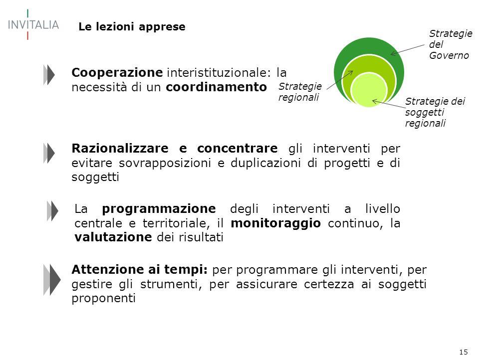 15 Le lezioni apprese 28,2 Cooperazione interistituzionale: la necessità di un coordinamento Strategie del Governo Strategie regionali Strategie dei s