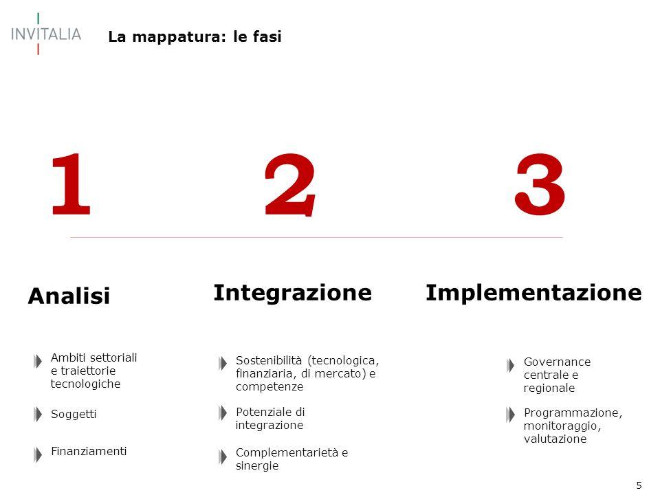 5 La mappatura: le fasi 3 Analisi IntegrazioneImplementazione 21 Finanziamenti Soggetti Ambiti settoriali e traiettorie tecnologiche Complementarietà e sinergie Potenziale di integrazione Sostenibilità (tecnologica, finanziaria, di mercato) e competenze Programmazione, monitoraggio, valutazione Governance centrale e regionale