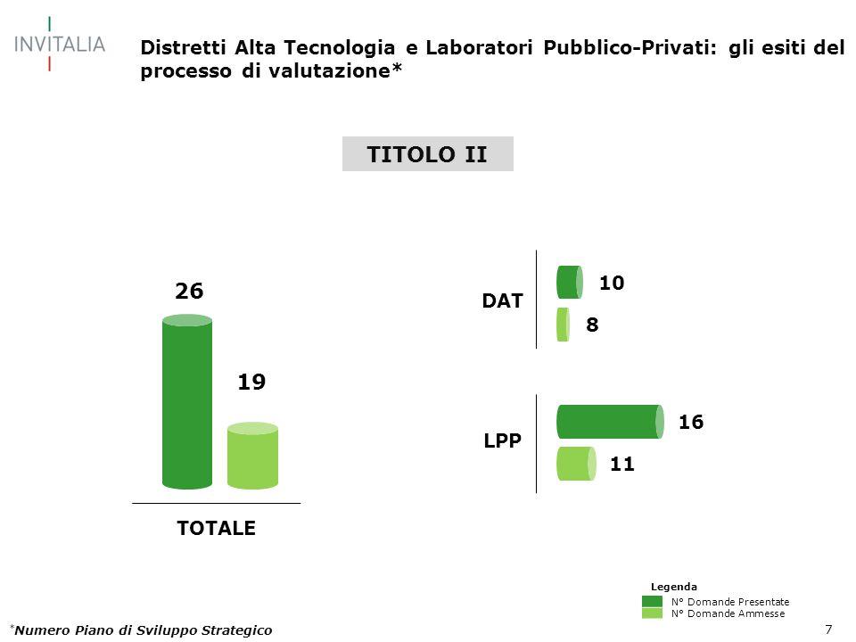 7 Distretti Alta Tecnologia e Laboratori Pubblico-Privati: gli esiti del processo di valutazione* TOTALE DAT LPP 16 11 26 19 8 10 * Numero Piano di Sv