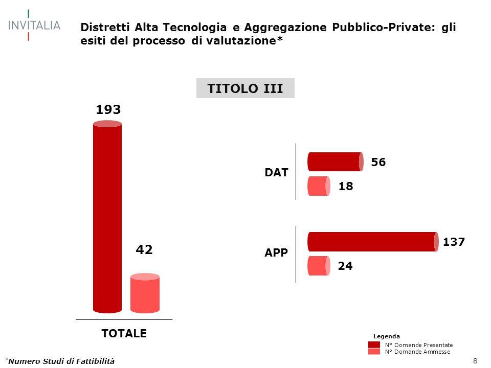 8 TOTALE DAT APP 137 24 193 42 18 56 * Numero Studi di Fattibilità Distretti Alta Tecnologia e Aggregazione Pubblico-Private: gli esiti del processo d