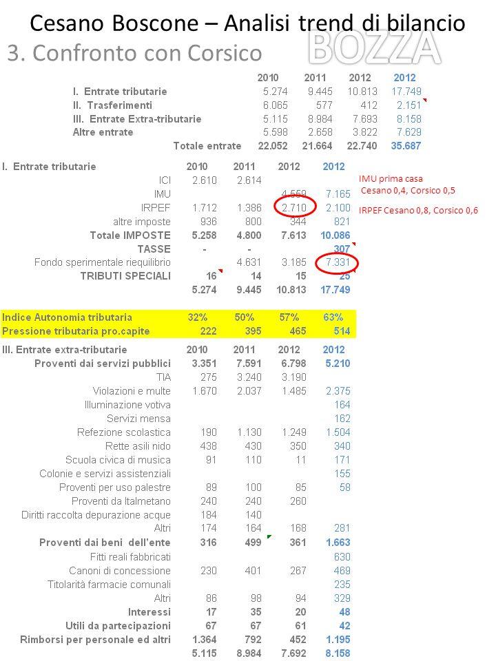 Cesano Boscone – Analisi trend di bilancio 3. Confronto con Corsico IRPEF Cesano 0,8, Corsico 0,6 IMU prima casa Cesano 0,4, Corsico 0,5