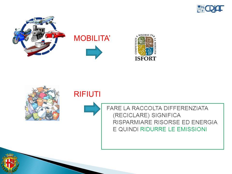 MOBILITA RIFIUTI FARE LA RACCOLTA DIFFERENZIATA (RECICLARE) SIGNIFICA RISPARMIARE RISORSE ED ENERGIA E QUINDI RIDURRE LE EMISSIONI