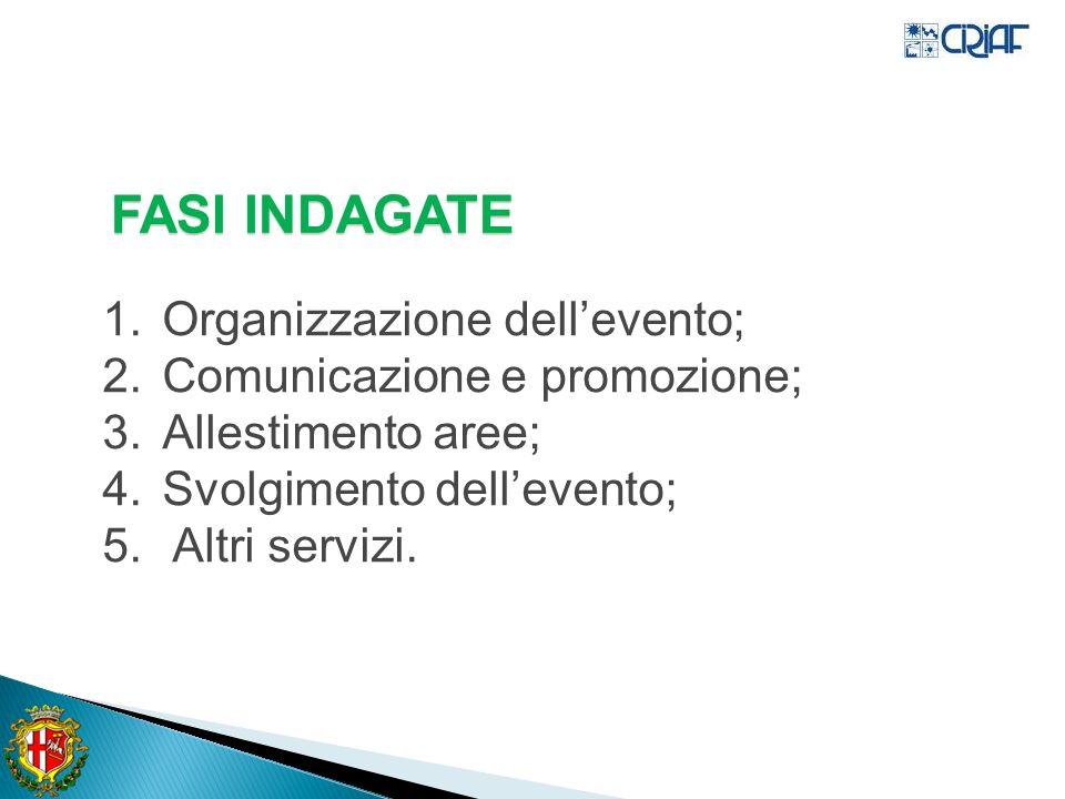 1.Organizzazione dellevento; 2.Comunicazione e promozione; 3.Allestimento aree; 4.Svolgimento dellevento; 5.