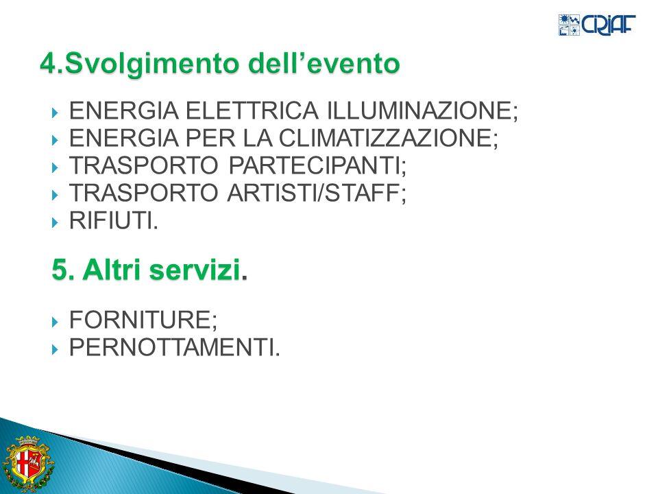 ENERGIA ELETTRICA ILLUMINAZIONE; ENERGIA PER LA CLIMATIZZAZIONE; TRASPORTO PARTECIPANTI; TRASPORTO ARTISTI/STAFF; RIFIUTI.