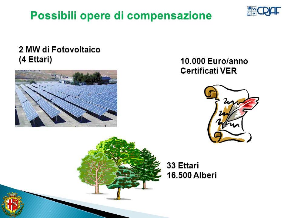 33 Ettari 16.500 Alberi 2 MW di Fotovoltaico (4 Ettari) 10.000 Euro/anno Certificati VER Possibili opere di compensazione