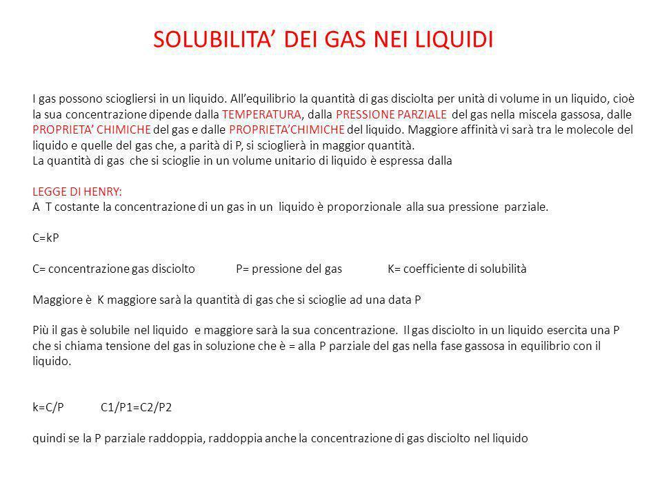 SOLUBILITA DEI GAS NEI LIQUIDI I gas possono sciogliersi in un liquido. Allequilibrio la quantità di gas disciolta per unità di volume in un liquido,