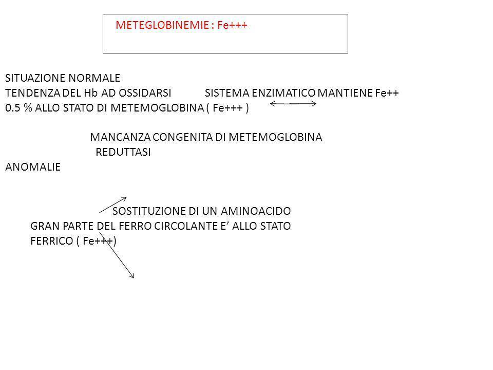 SITUAZIONE NORMALE TENDENZA DEL Hb AD OSSIDARSI SISTEMA ENZIMATICO MANTIENE Fe++ 0.5 % ALLO STATO DI METEMOGLOBINA ( Fe+++ ) MANCANZA CONGENITA DI MET