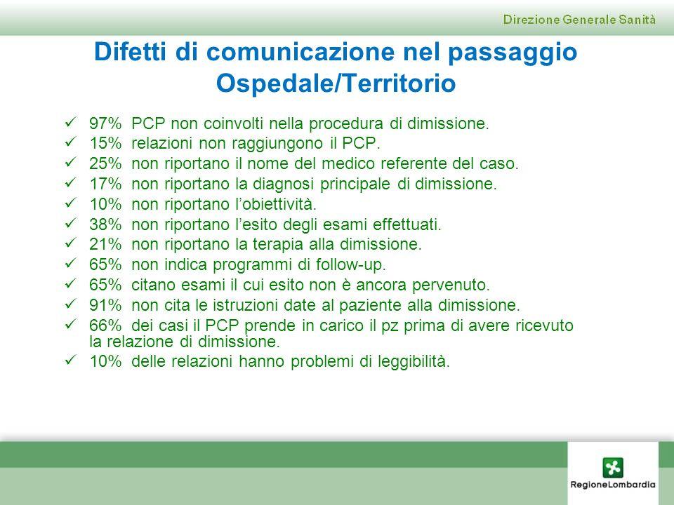 Difetti di comunicazione nel passaggio Ospedale/Territorio 97% PCP non coinvolti nella procedura di dimissione. 15% relazioni non raggiungono il PCP.