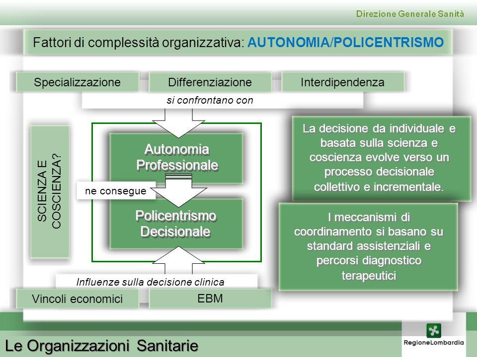 Le Organizzazioni Sanitarie Fattori di complessità organizzativa: AUTONOMIA/POLICENTRISMO AutonomiaProfessionaleAutonomiaProfessionale PolicentrismoDe