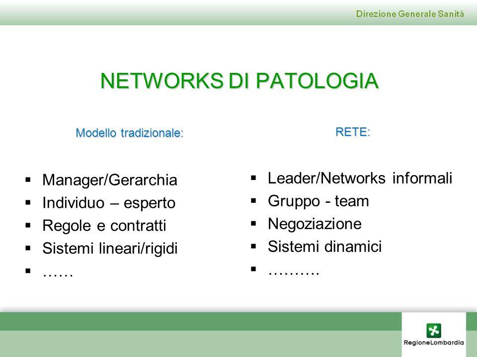Manager/Gerarchia Individuo – esperto Regole e contratti Sistemi lineari/rigidi …… Leader/Networks informali Gruppo - team Negoziazione Sistemi dinami