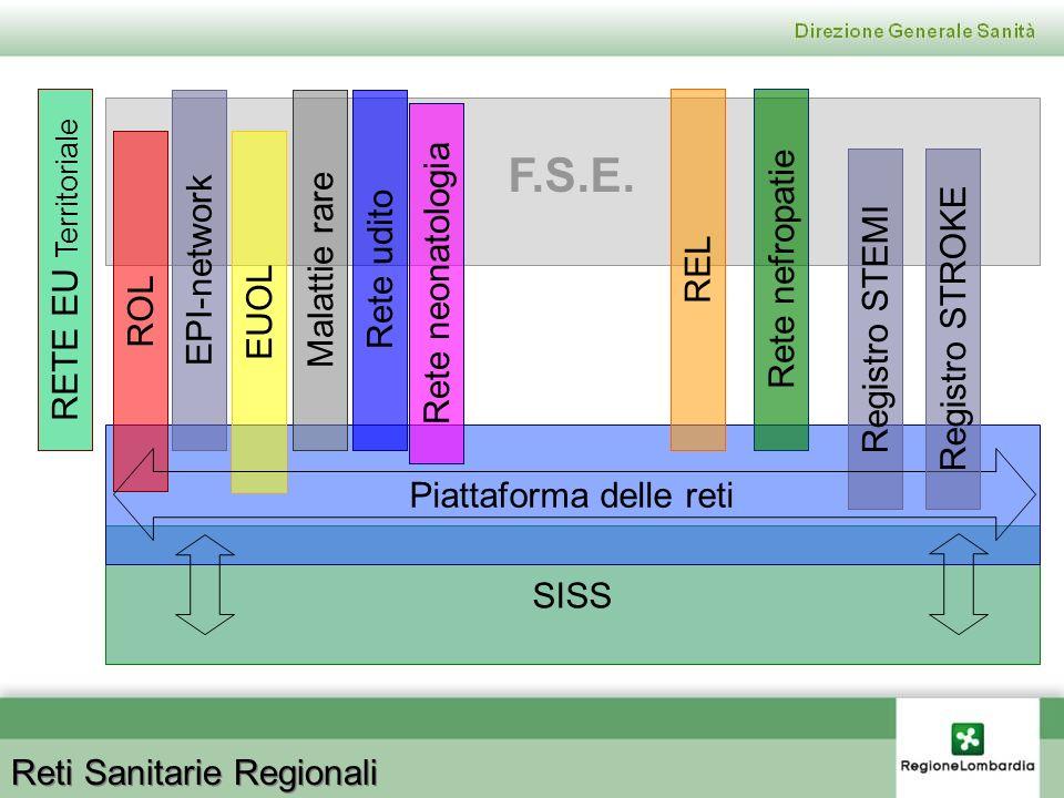 Reti Sanitarie Regionali SISS F.S.E. Piattaforma delle reti ROL REL EPI-network EUOL Registro STEMI Malattie rareRete udito Rete nefropatie Registro S