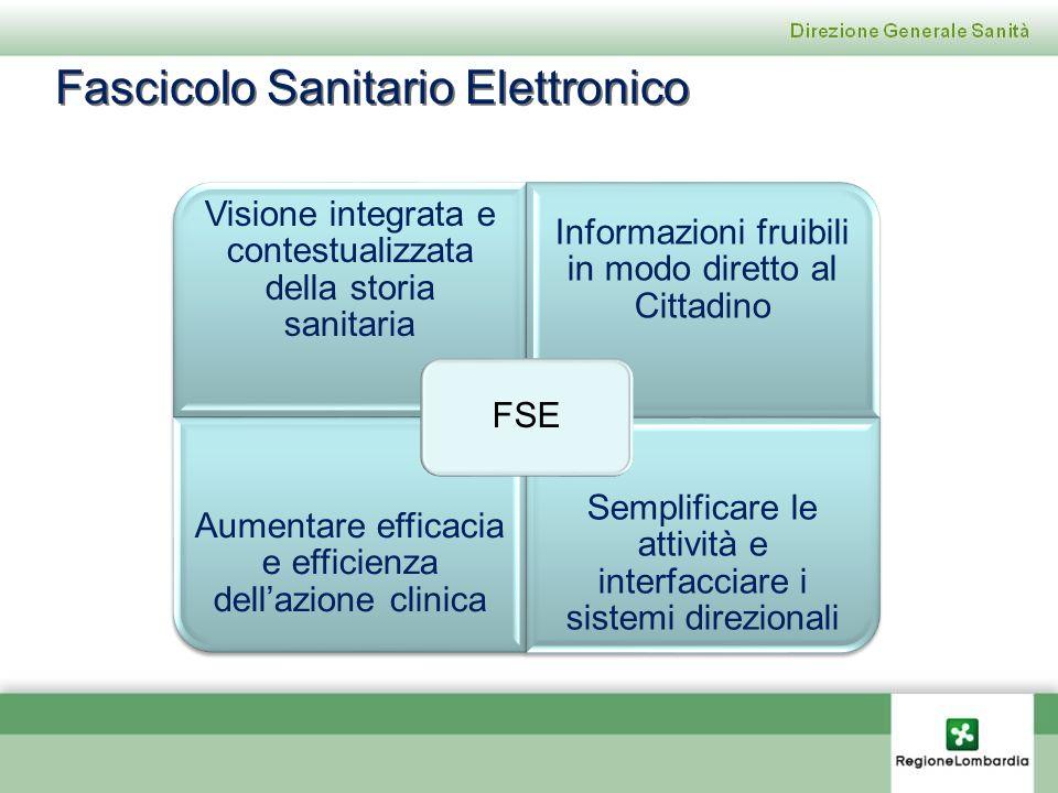 Visione integrata e contestualizzata della storia sanitaria Informazioni fruibili in modo diretto al Cittadino Aumentare efficacia e efficienza dellaz