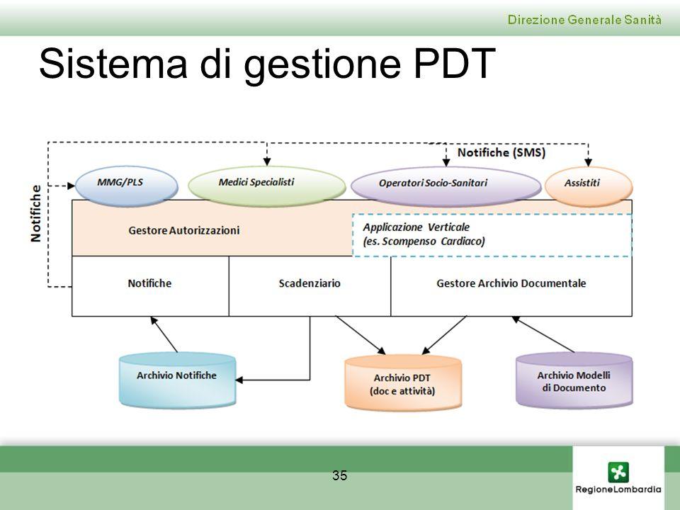 Sistema di gestione PDT 35