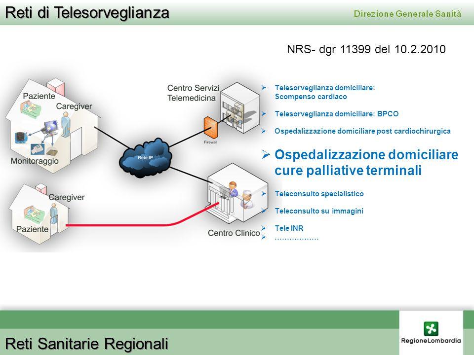 Reti di Telesorveglianza Reti Sanitarie Regionali Telesorveglianza domiciliare: Scompenso cardiaco Telesorveglianza domiciliare: BPCO Ospedalizzazione