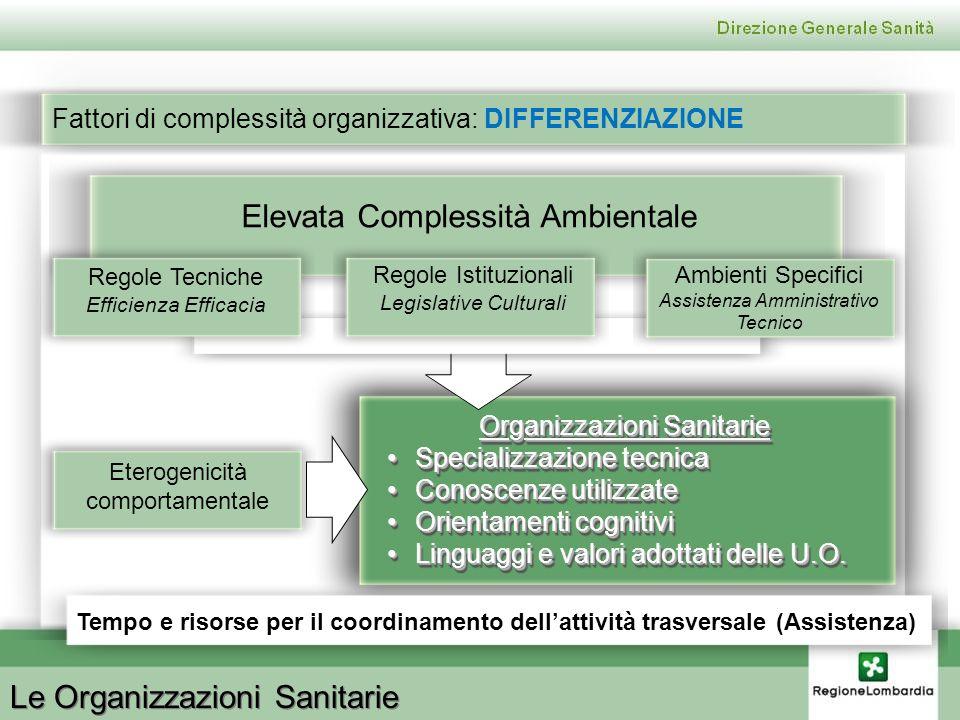 Le Organizzazioni Sanitarie Fattori di complessità organizzativa: DIFFERENZIAZIONE Organizzazioni Sanitarie Specializzazione tecnicaSpecializzazione t
