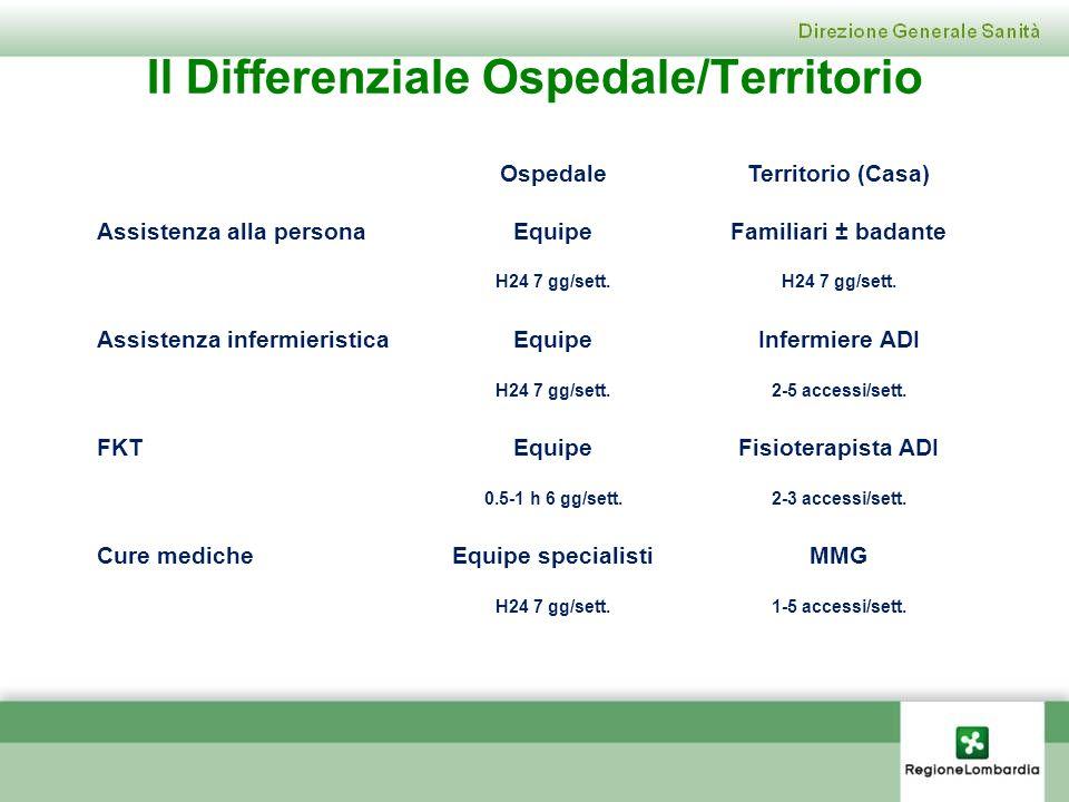 Il Differenziale Ospedale/Territorio OspedaleTerritorio (Casa) Assistenza alla personaEquipeFamiliari ± badante H24 7 gg/sett. Assistenza infermierist