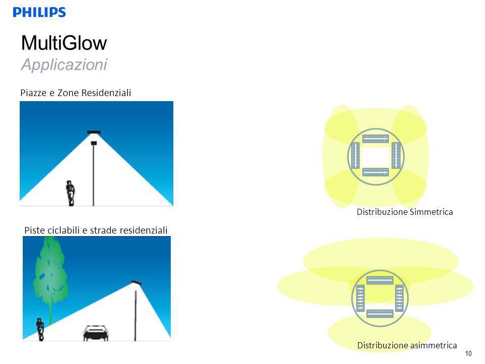 MultiGlow Applicazioni Distribuzione Simmetrica Distribuzione asimmetrica Piazze e Zone Residenziali Piste ciclabili e strade residenziali 10