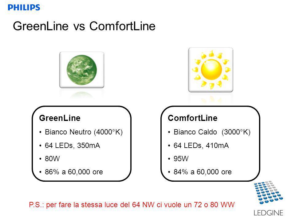 GreenLine Bianco Neutro (4000°K) 64 LEDs, 350mA 80W 86% a 60,000 ore ComfortLine Bianco Caldo (3000°K) 64 LEDs, 410mA 95W 84% a 60,000 ore GreenLine vs ComfortLine P.S.: per fare la stessa luce del 64 NW ci vuole un 72 o 80 WW