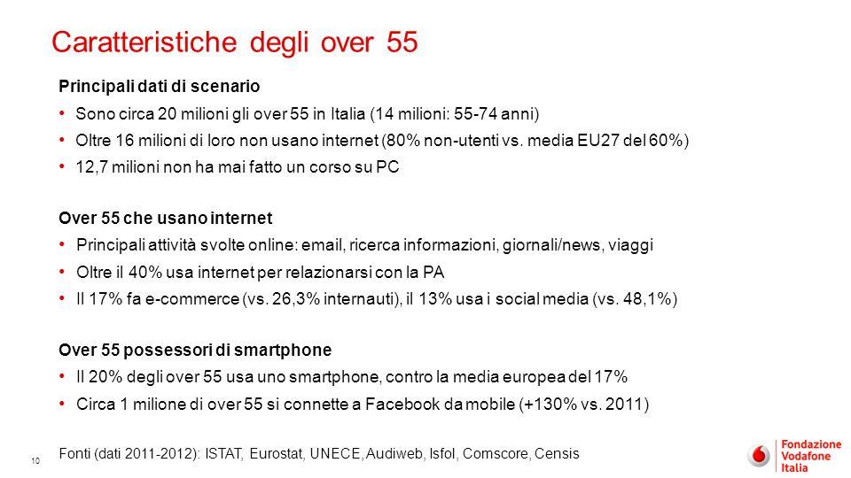 10 Caratteristiche degli over 55 Principali dati di scenario Sono circa 20 milioni gli over 55 in Italia (14 milioni: 55-74 anni) Oltre 16 milioni di