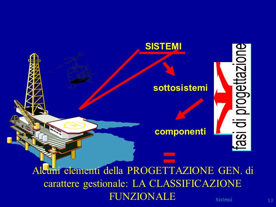Sistemi 13 SISTEMI sottosistemi componenti Alcuni elementi della PROGETTAZIONE GEN. di carattere gestionale: LA CLASSIFICAZIONE FUNZIONALE