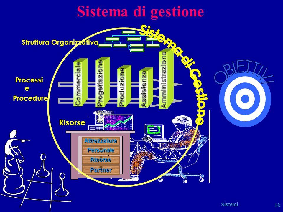 Sistemi 18 Sistema di gestione Processi e Procedure Progettazione Commerciale Assistenza Produzione Amministrazione Attrezzature Partner Personale Ris