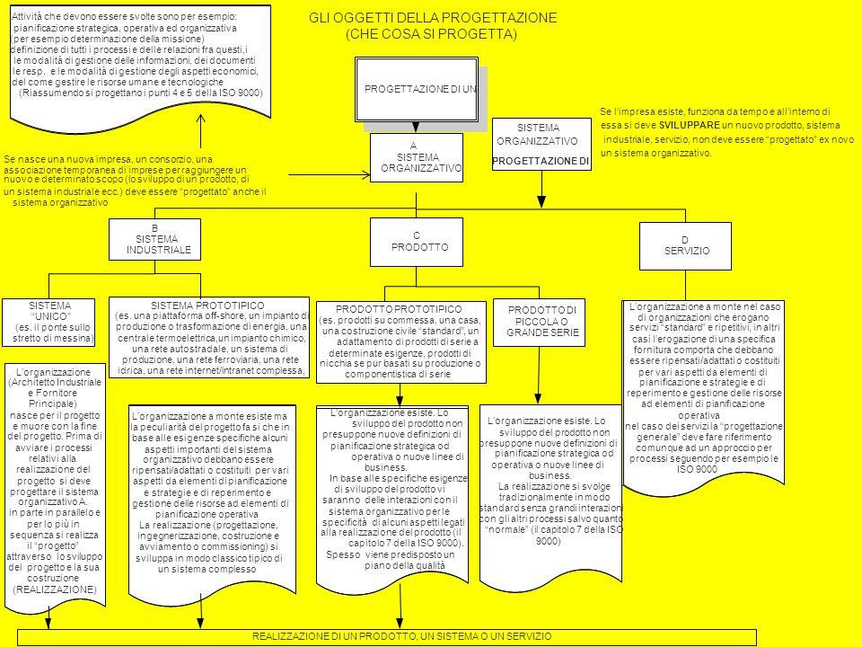Sistemi 19 GLI OGGETTI DELLA PROGETTAZIONE (CHE COSA SI PROGETTA) PROGETTAZIONE DI UN: A SISTEMA ORGANIZZATIVO DUE CASI: Se limpresa esiste, funziona