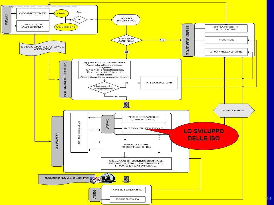 Sistemi 23 LO SVILUPPO DELLE ISO