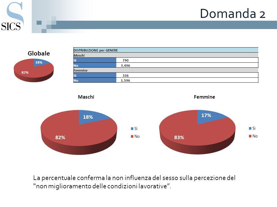 Domanda 2 DISTRIBUZIONE per GENERE Maschi Sì790 No3.496 Femmine Sì336 No1.596 La percentuale conferma la non influenza del sesso sulla percezione del non miglioramento delle condizioni lavorative.