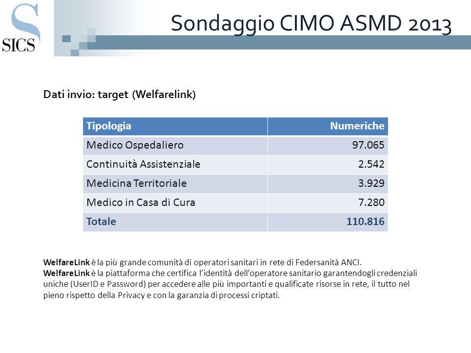 Sondaggio CIMO ASMD 2013 Dati invio: target (Welfarelink) WelfareLink è la più grande comunità di operatori sanitari in rete di Federsanità ANCI.
