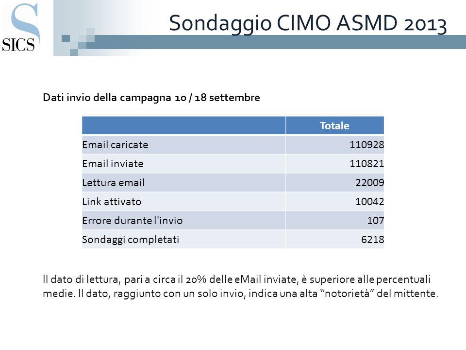 Sondaggio CIMO ASMD 2013 Dati invio della campagna 10 / 18 settembre Il dato di lettura, pari a circa il 20% delle eMail inviate, è superiore alle percentuali medie.