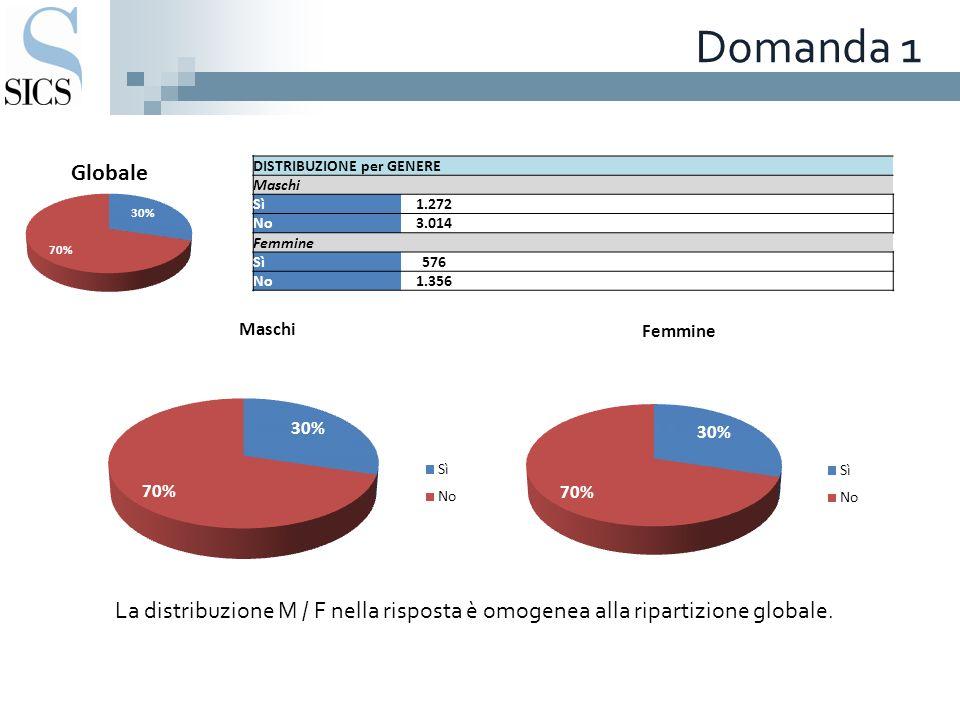 Domanda 1 DISTRIBUZIONE per GENERE Maschi Sì1.272 No3.014 Femmine Sì576 No1.356 La distribuzione M / F nella risposta è omogenea alla ripartizione globale.