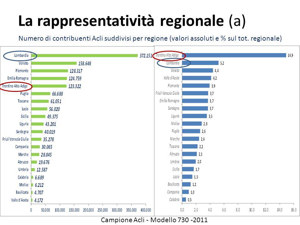 La rappresentatività regionale (a) Numero di contribuenti Acli suddivisi per regione (valori assoluti e % sul tot. regionale) Campione Acli - Modello