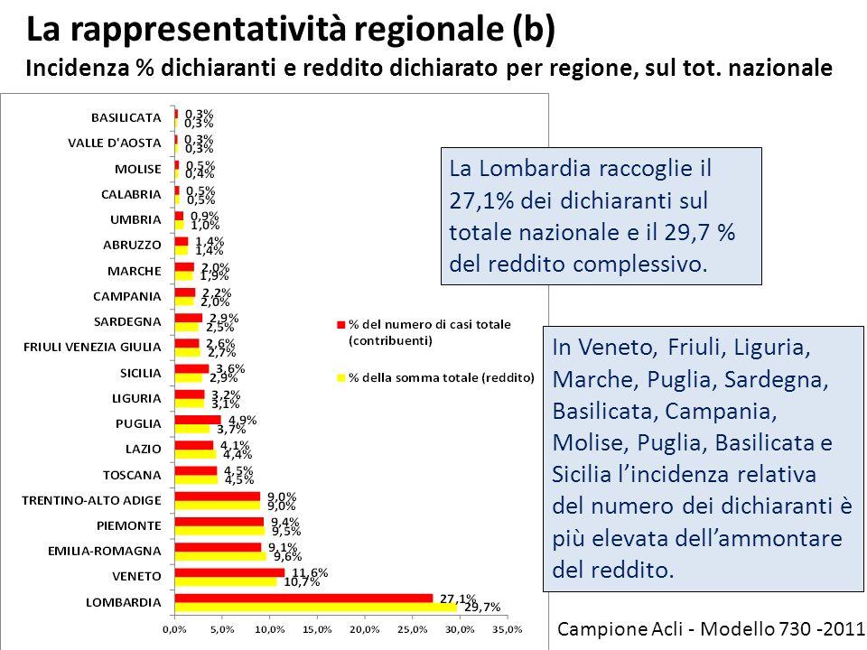 La rappresentatività regionale (b) Incidenza % dichiaranti e reddito dichiarato per regione, sul tot. nazionale La Lombardia raccoglie il 27,1% dei di
