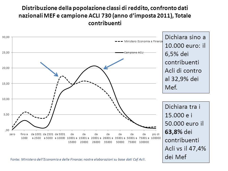 Distribuzione della popolazione classi di reddito, confronto dati nazionali MEF e campione ACLI 730 (anno dimposta 2011), Totale contribuenti Fonte: M