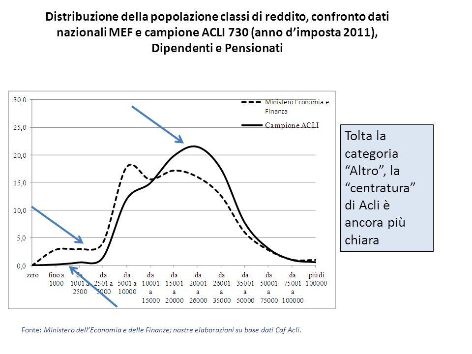 Distribuzione della popolazione classi di reddito, confronto dati nazionali MEF e campione ACLI 730 (anno dimposta 2011), Dipendenti e Pensionati Font