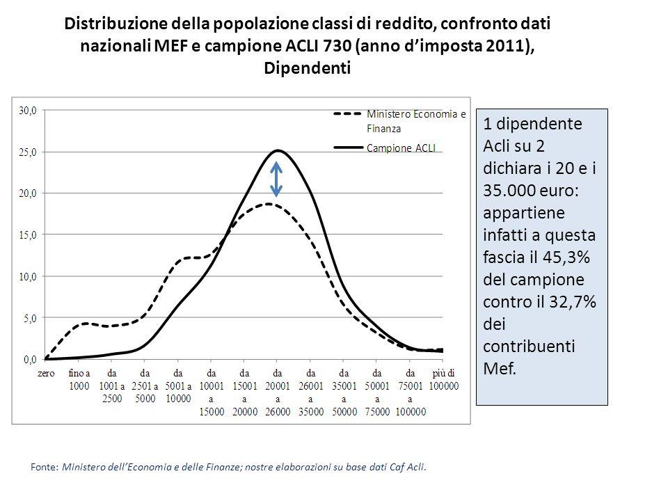 Distribuzione della popolazione classi di reddito, confronto dati nazionali MEF e campione ACLI 730 (anno dimposta 2011), Dipendenti Fonte: Ministero